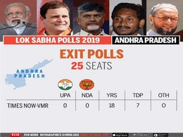 Exit polls make mixed predictions for TDP, YSRCP in AP