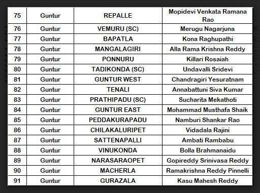 YSRCP releases MLAs & MPs list: Caste plays a key role in selection