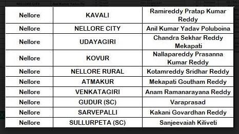 YSRCP releases MLAs & MPs list: Caste plays a key role in